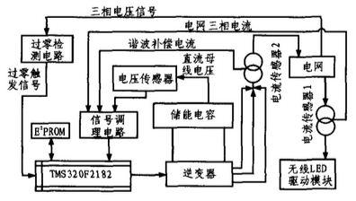 调理电路主要有电流/电压传感器信号放大,整流,抗混叠滤波.