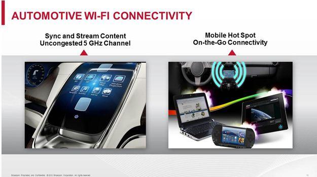 加速车联网落地的五项前沿技术