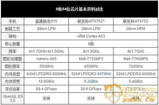 高通骁龙615 PK联发科MT6753:入门级处理器