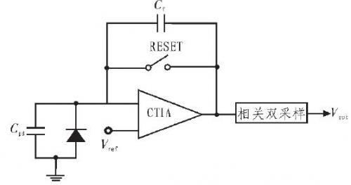 微光CMOS图像传感器读出电路设计