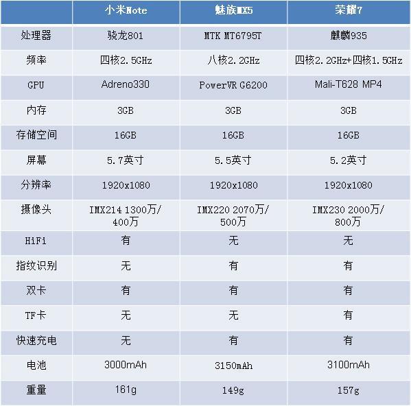 荣耀7/魅族MX5/小米Note对比评测:小米5终于要出手了?(附曝光)