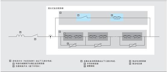 高压直流断路器目前的研究概况如何?
