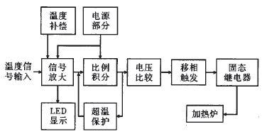 简易实用模拟温控电路设计