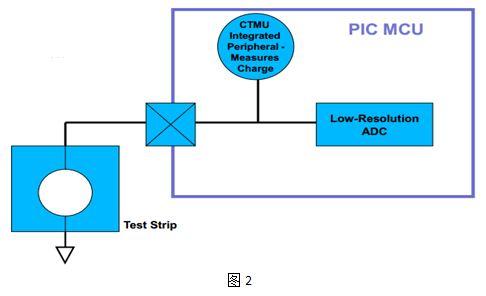 仪方案描述   pic24ctmu血糖测试方法   模拟信号调理电路无需外加,只