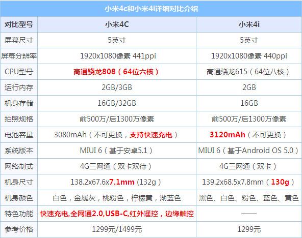 小米4C vs小米4i对比评测:压轴还看小米5?