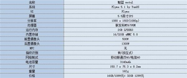 魅蓝metal对比小米4c评测解析:还等小米5?