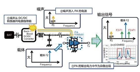 改善RF信号质量的电源线噪声对策