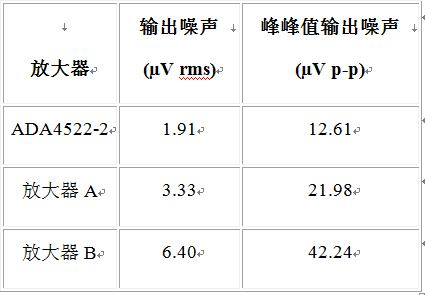 可用于高精度电路的零漂移放大器