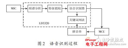 语音识别单元采用ATmega168作为MCU,负责控制LD3320完成所有和语音识别相关的工作,并将识别结果通过串口上传至Arduinomega2560控制器。对LD3320芯片的各种操作,都必须通过寄存器的操作来完成,寄存器读写操作有2种方式(标准并行方式和串行SPI方式)。在此采用并行方式,将LD3320的数据端口与MCU的I/O口相连。其硬件连接图如图3所示。