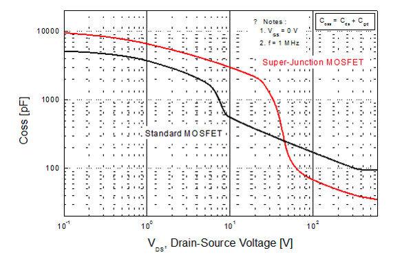 12 如何优化PCB设计以最大限度提高超级结MOSFET的性能