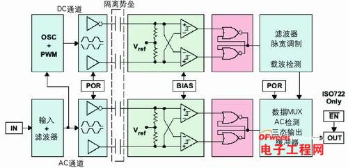 与变压器不同的是,电容耦合的缺点在于无差分信号,并且噪声与信号共用