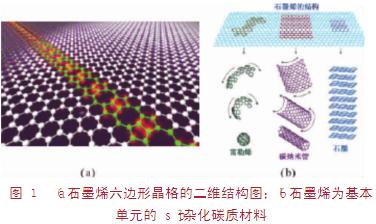 技术解析:石墨烯在化学电源中的新应用