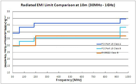 选择低EMI电源需要了解的几大要素