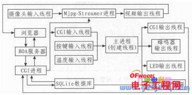 基于ARM+GPRS的智能家居安防监控系统设计