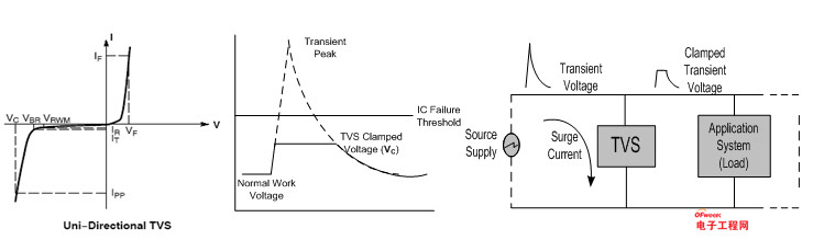 OFweek电子工程网讯:在IT、汽车和新能源业务领域颇有名气的比亚迪股份有限公司,其半导体事业部(深圳比亚迪微电子有限公司)成立于2004年,从成立之初,就一直致力于锂电池保护芯片及功率MOSFET的开发,至今已发展出包括功率半导体器件、IGBT功率模块、电源管理IC、CMOS图像传感器、触摸控制IC、MCU和音视频处理IC等多个产品线,应用领域覆盖了对光、电、磁及声等信号的感应、处理及控制,可应用于汽车、能源、工业、通讯和消费类电子多个领域。比亚迪微电子半导体业务涉及面之广,在国内甚至全球都是非常