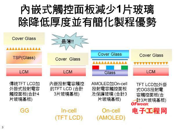 显示屏技术对比:IPS/LTPS/CGS/IGZO/AMOLED