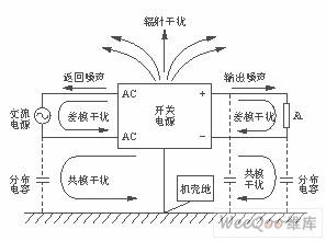 开关电源的电磁干扰解决方法
