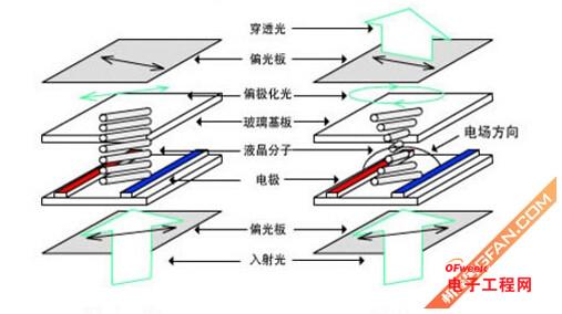 传统LCD技术与IPS技术对比图   IPS区别于传统液晶模式将电极位于上下两面,采用立体的排列方式不同,IPS而是将两个电极都放在了一个面上,将电极一面化之后,屏幕内的液晶分子的排列方式采取了水平排列的方式,当遇到外界压力是,分子结构会稍微下陷,但整体分子还是保持水平状态。这也是为什么IPS屏幕会被称之为硬屏的原因。   SuperAMOLED   说完了IPS,现在再来看看AMOLED,AMOLED是ActiveMatrix/OrganicLightEmittingDiode的缩写。最底层技术为