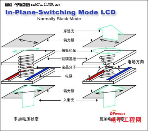 叁星SuperAMOLED屏幕技术松析(多图)
