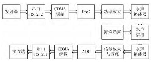 基于FPGA的CDMA调制/解调模块设计