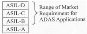 通过FPGA设计安全的高级辅助驾驶系统