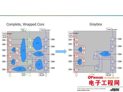 明导:转向使用即插即用的分层DFT的好处