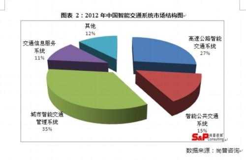 中国智能交通系统市场结构图