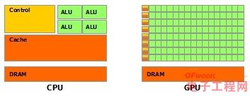 CPU与GPU区别大揭秘