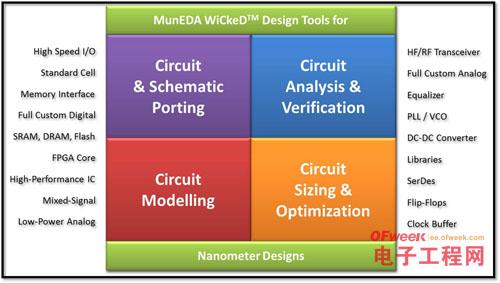 华大九天联手MunEDA布局20nm设计移植优化方案