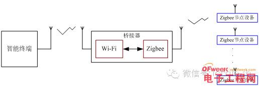 利用桥接器的zigbee接入网络结构