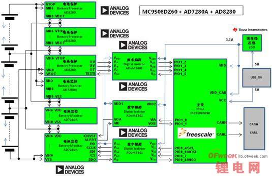 大联大控股世平推出ADI、ON Semi、TI的电动汽车电池管理解决方案