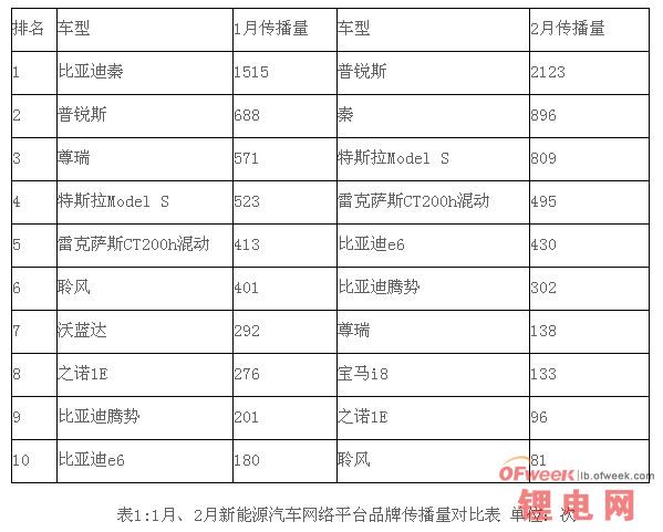 2014比亚迪秦实力与势力分布解读(图)