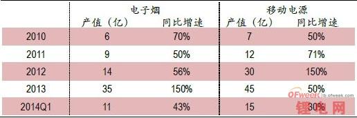 2013小型锂电池市场分析