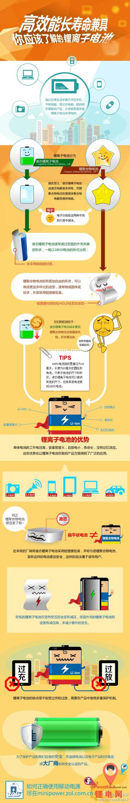 图说锂电池:高效长寿兼具
