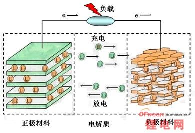 解读移动电源好坏标准:锂电池性能篇