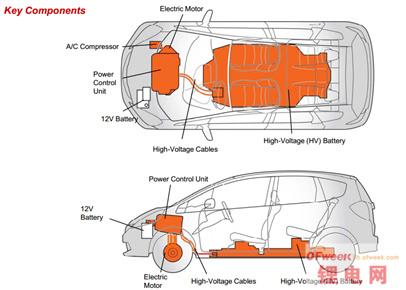 混合动力pk纯电动汽车
