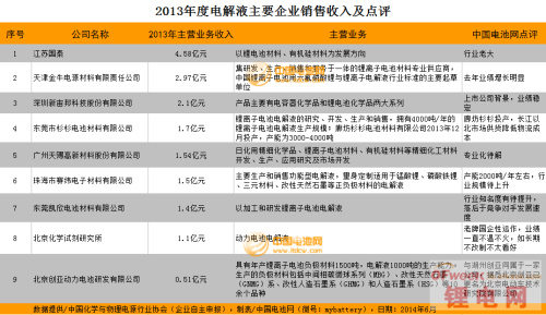 2013锂电池电解液企业销售排行