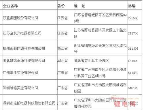环保部公示第二批符合铅蓄电池行业准入条件名单