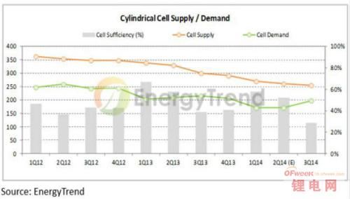 圆柱形电池有望扭转 锂电池产业下半年蓄势待发