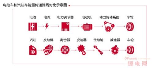 特斯拉电动车电池技术优缺点分析(图)