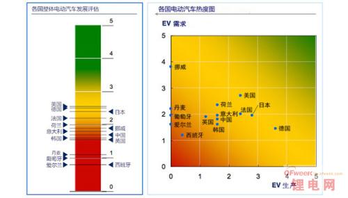 全球电动汽车热度排名 日本德国争产量