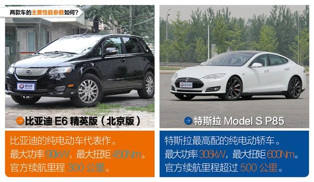 分分钟造特斯拉?比亚迪e6与Model S性能测试(图)