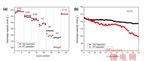 动力锂电池隔膜的设计和研究方面取得进展