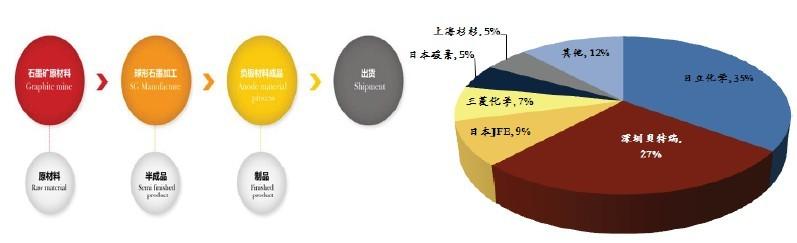 中日锂离子电池负极材料市场现状分析