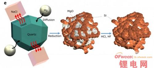 硬币大小的硅阳极锂离子电池问世 用沙子做阳极