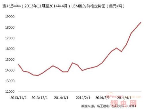2014第一季度锂电池三元材料市场
