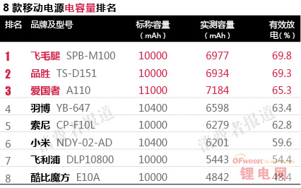 小米等8款主流移动电源抽检排名