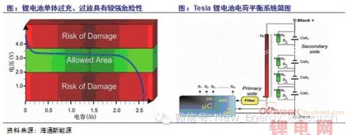 特斯拉电动汽车电池技术专利汇总(图)