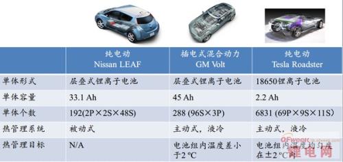 为什么电动汽车行业不推行标准化锂电池?