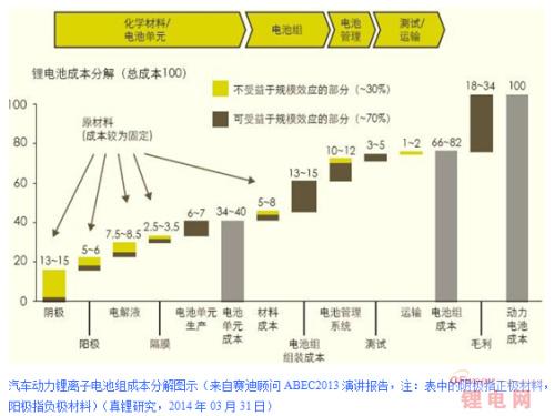 特斯拉等发展关键在于单位锂电池成本